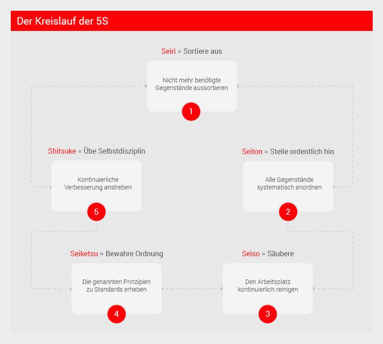 Infografik 5S-Methodik Kreislauf