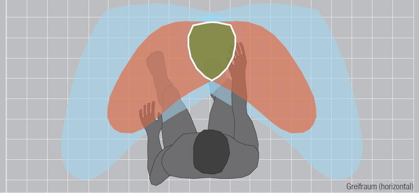 Infografik horizontaler Greifraum am Arbeitsplatz