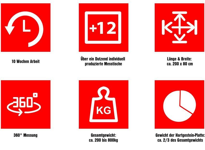 Iconsammlung: Kennzahlen des gesamten Fertigungsprozesses der Messtische
