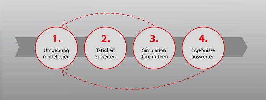 Konzept zur ganzheitlichen Planung