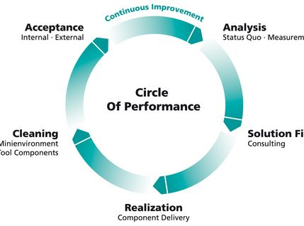 Schaubild Optimierungskreislauf für Prozesse